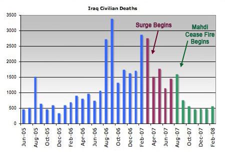 0208-Iraq-Civl-Deaths